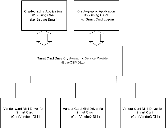 Smart Card Minidrivers - Windows drivers | Microsoft Docs