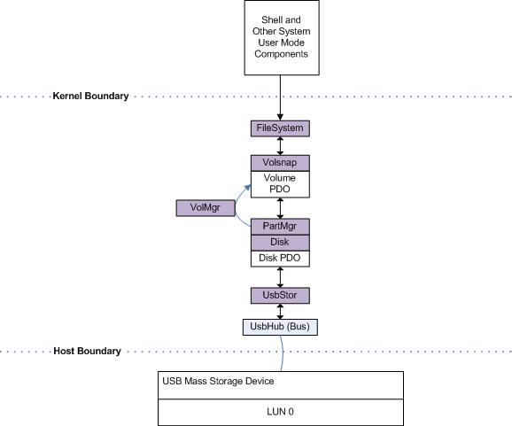 enhancedstorage 1 architecture windows drivers microsoft docs