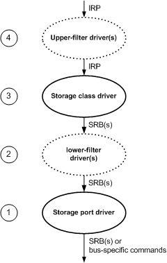 kg201 1 windows storage driver architecture microsoft docs