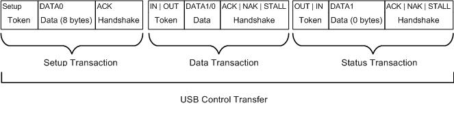 How to send a USB control transfer - Windows drivers | Microsoft Docs