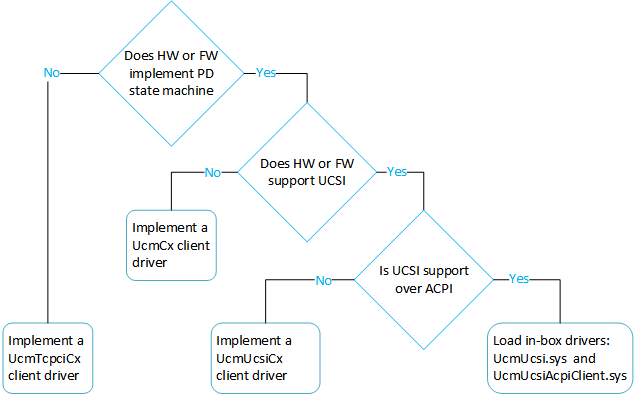 Write a UCSI client driver - Windows drivers | Microsoft Docs
