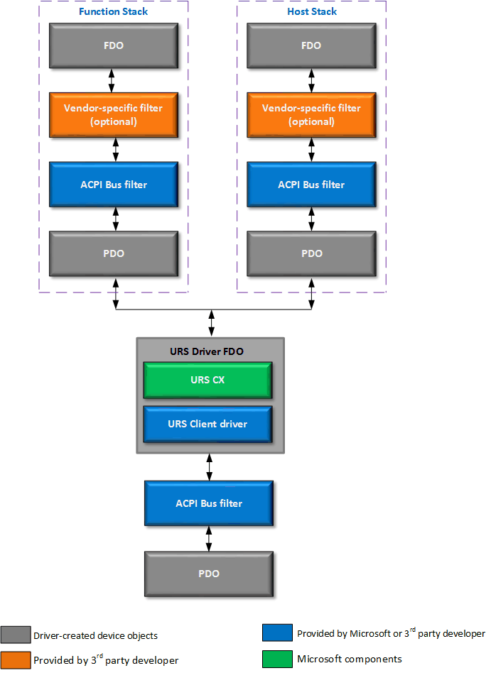 USB Dual Role Driver Stack Architecture - Windows drivers