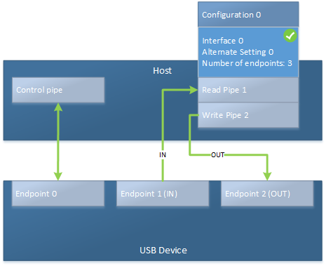 USB endpoints and their pipes - Windows drivers | Microsoft Docs