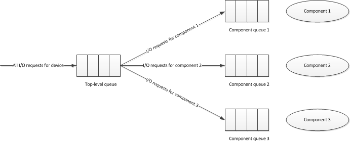 Coordinating io requests with component power state microsoft docs queue implementation for multiple component device ccuart Gallery