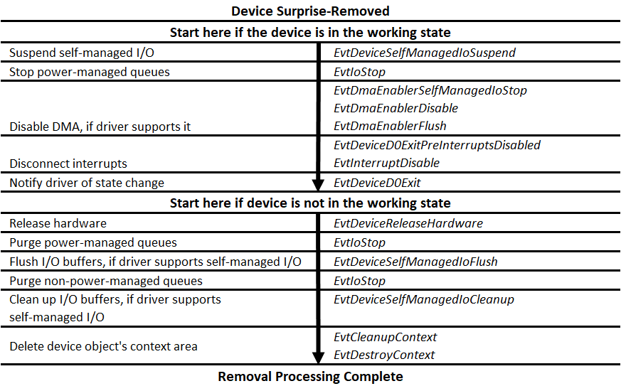 Surprise-Removal Sequence - Windows drivers | Microsoft Docs