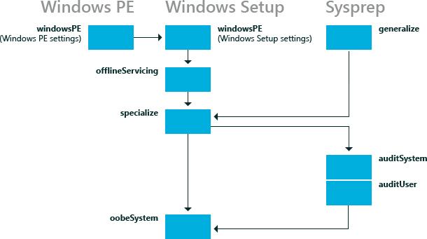 How Configuration Passes Work   Microsoft Docs