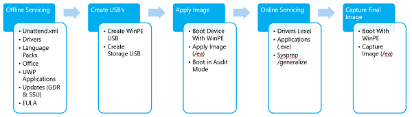 OEM Deployment of Windows 10 Images for Desktop Editions | kb