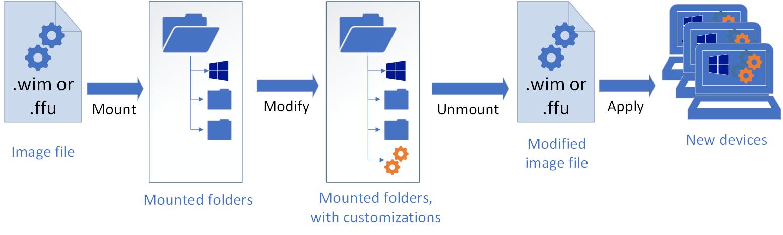 Modify a Windows Image Using DISM | Microsoft Docs