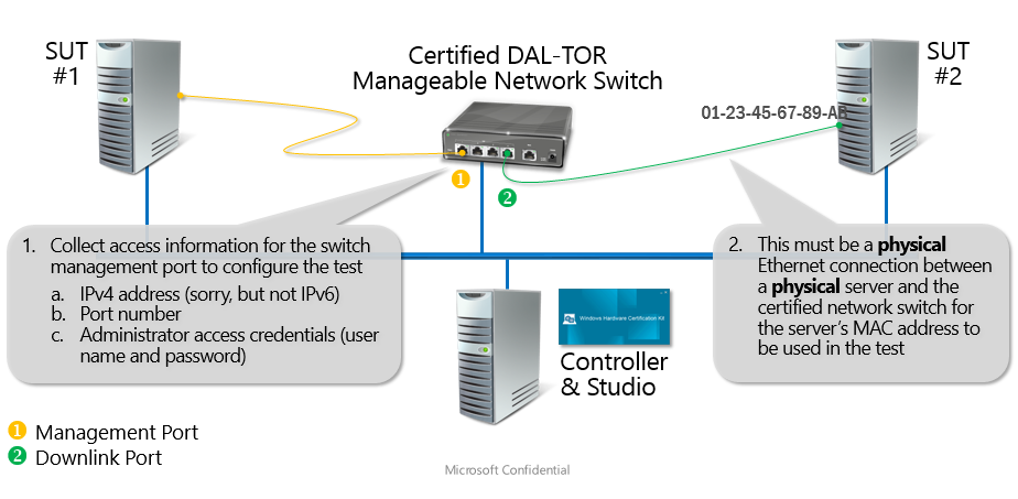 Device Network Switch DAL-TOR Test | Microsoft Docs