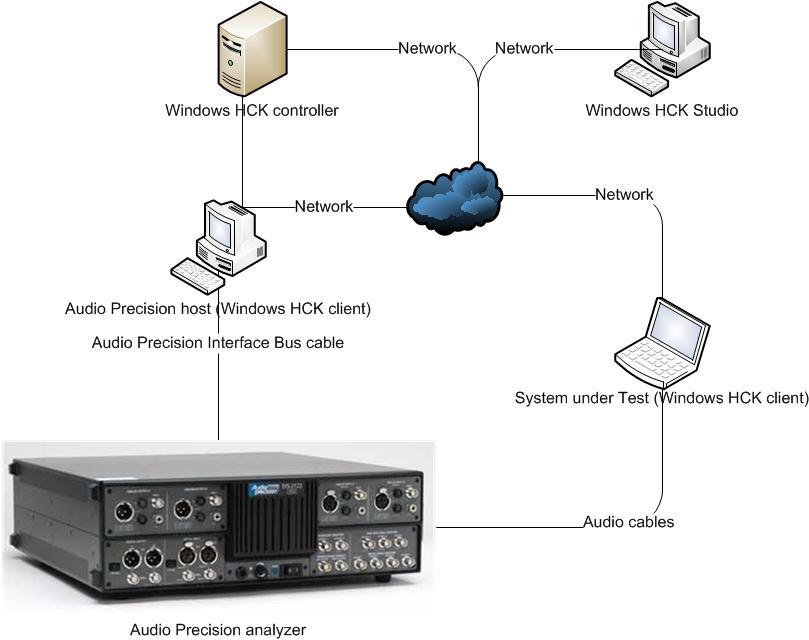 Audio Device Testing Prerequisites Microsoft Docsrhdocsmicrosoft: Audio Hardware System At Gmaili.net