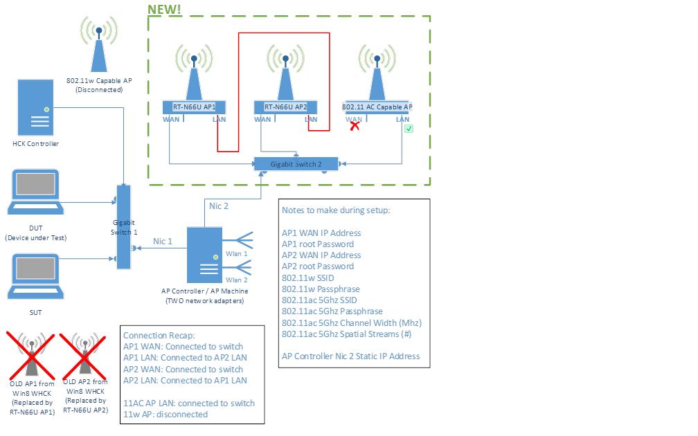 wlansetup wireless lan (802 11) testing prerequisites microsoft docs