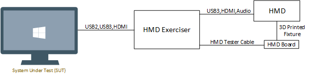 HMD Exerciser Kit Setup