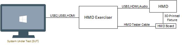 HMD Exerciser Kit Setup