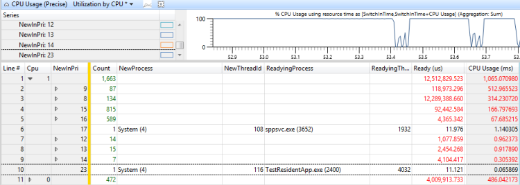 windows cpu usage statistics