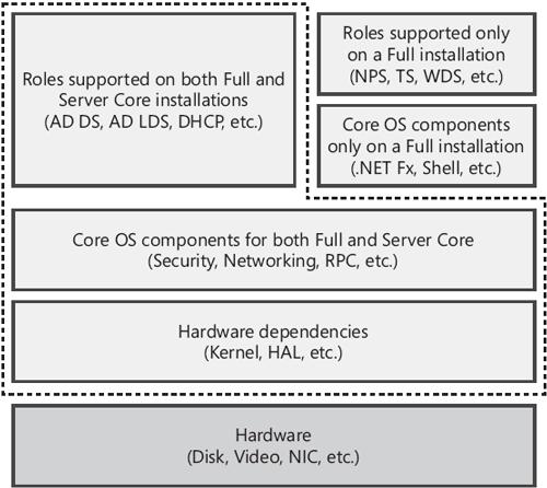 administration windows server 2008 pdf