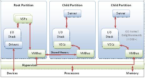 hyper-v hypervisor-based architecture