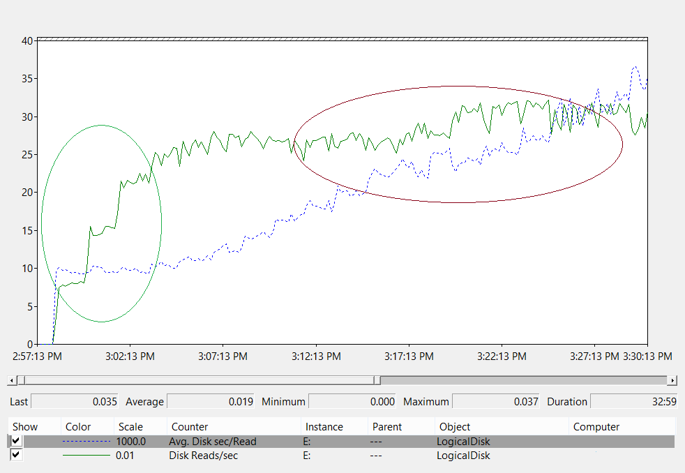 Capacity planning for Active Directory Domain Services