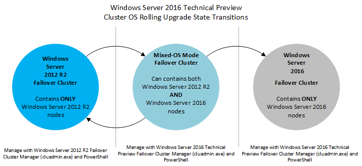 Cluster Operating System Rolling Upgrade   Microsoft Docs
