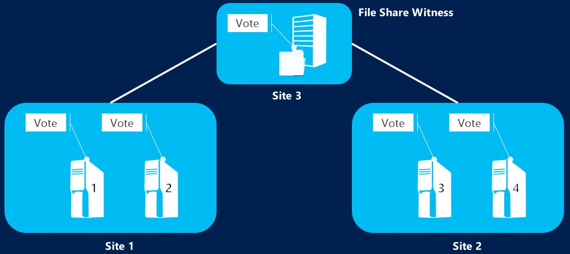 Deploy a cloud witness for a Failover Cluster | Microsoft Docs