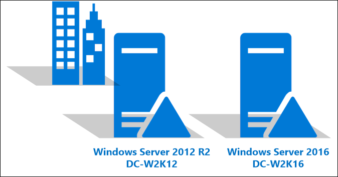 Image depicting an upgrade of the Contoso forest from Windows Server 2012 R2 to Windows Server 2016.