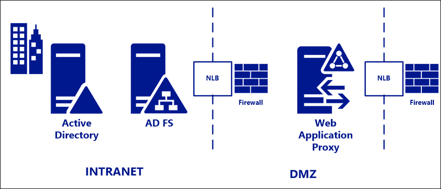 Best Practices For Securing Ad Fs And Web Application Proxy Microsoft Docs