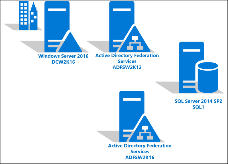 Upgrading To Ad Fs In Windows Server 2016 With Sql Server