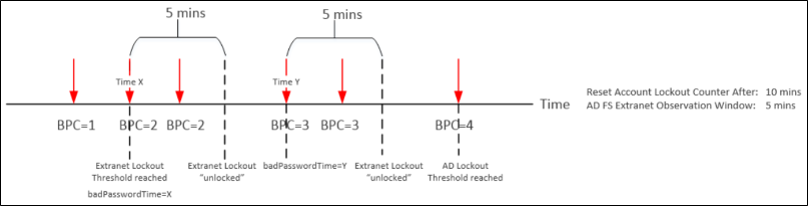 Configure Ad Fs Extranet Lockout Protection Microsoft Docs