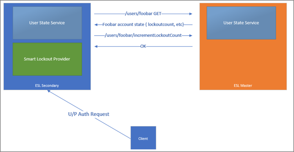 Configure AD FS Extranet Lockout Protection | Microsoft Docs
