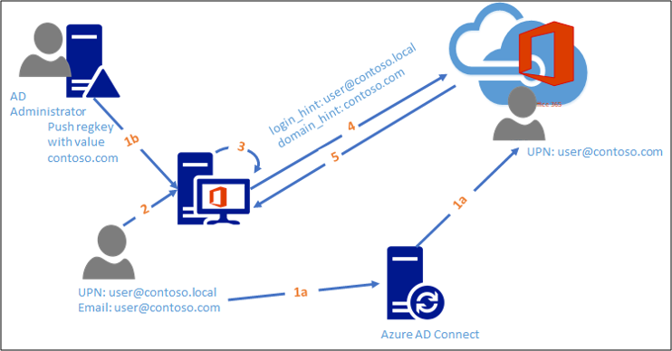 Configuring Alternate Login ID | Microsoft Docs