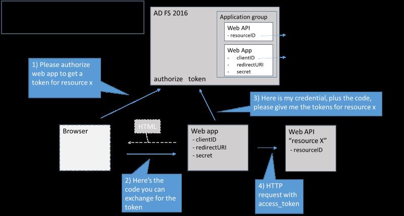 AD FS Scenarios for Developers | Microsoft Docs