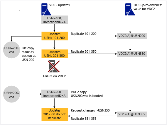 Safely virtualizing Active Directory Domain Services (AD DS