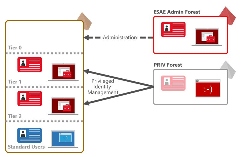 Figure showing an ESAE forest used for administration of Tier 0 Assets and a PRIV forest configured for use with Microsoft Identity Manager's Privileged Access Management capability