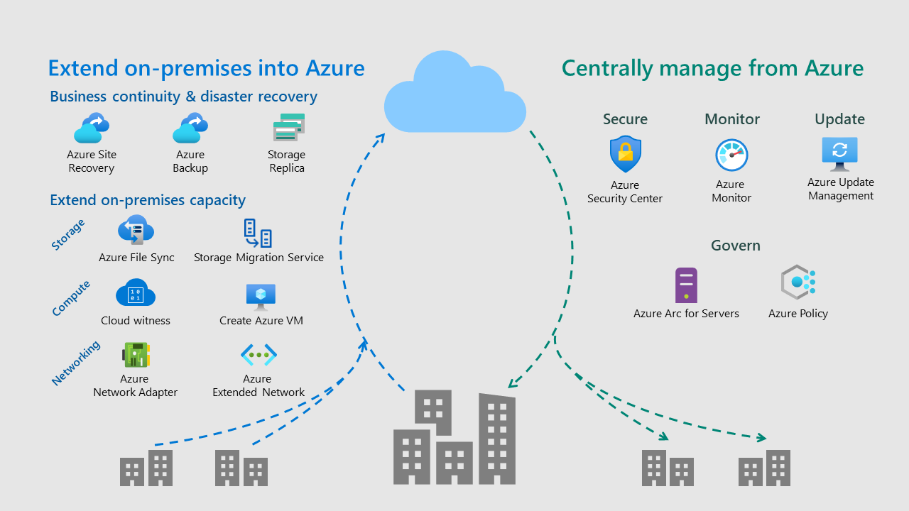 Diagram showing arrow from on-premises to cloud for extending on-premises into Azure, and arrow from cloud to on-premises for managing centrally with Azure