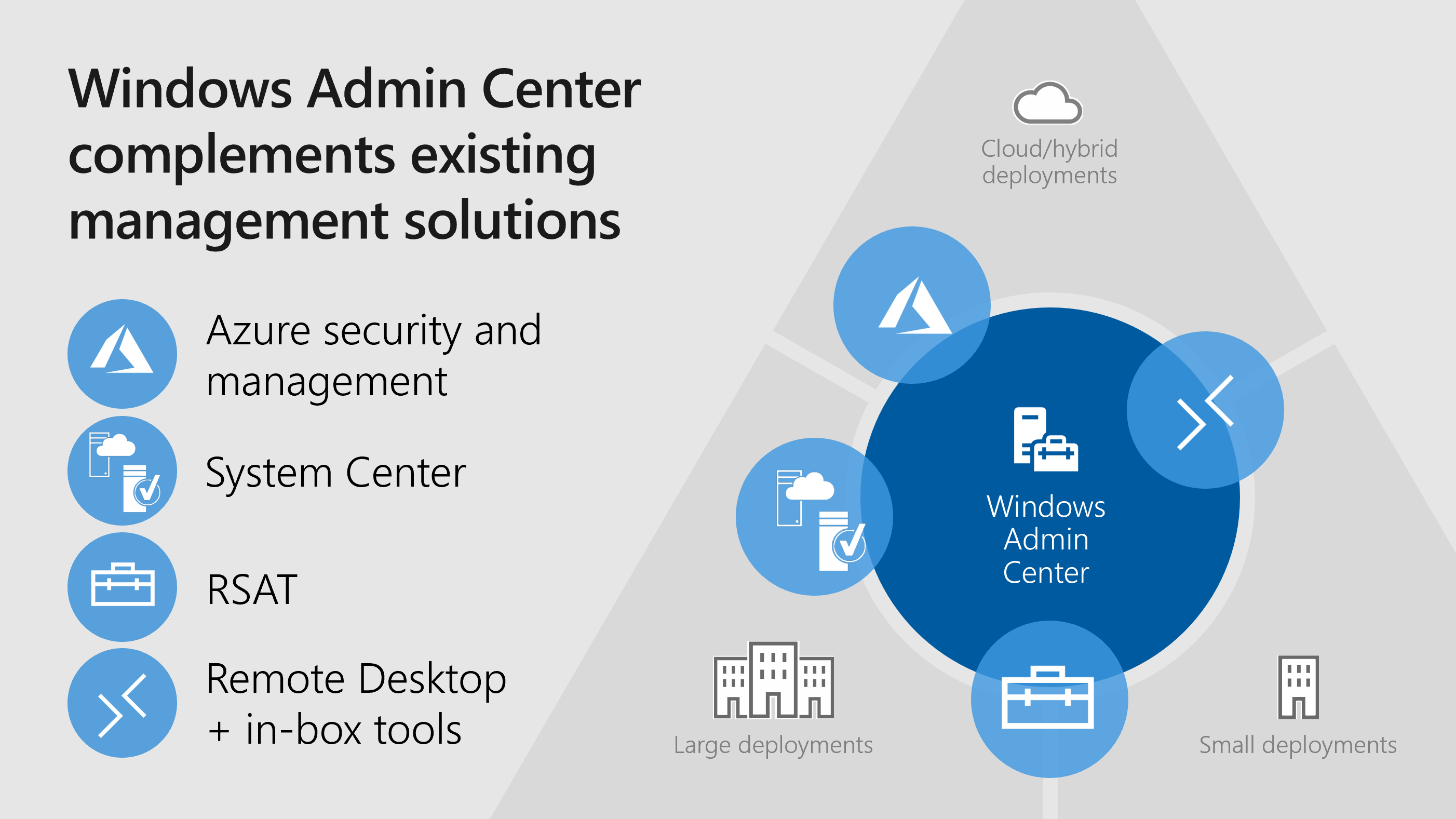 How does Windows Admin Center work?