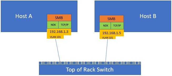 Converged NIC configuration with a single network adapter