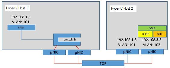 Converged NIC in a Teamed NIC configuration (datacenter