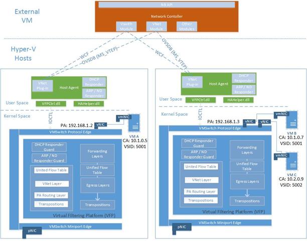 Hyper-V Network Virtualization Technical Details in Windows