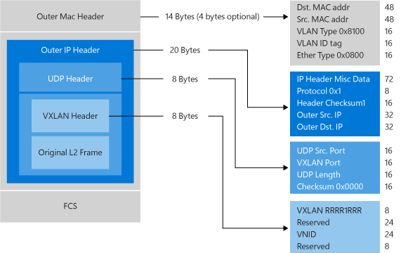 Hyper-V Network Virtualization Technical Details in Windows