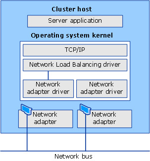 Network load balancing microsoft docs network load balancing and other software components publicscrutiny Images