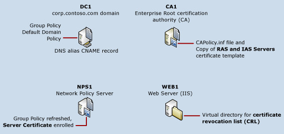 Server certificate deployment overview microsoft docs server certificate deployment required infrastructure yadclub