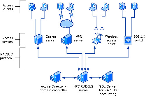 use a vpn for wireless security networking content from