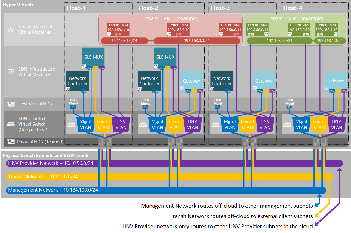 Plan a software defined network infrastructure microsoft docs sdn nc planning ccuart Images