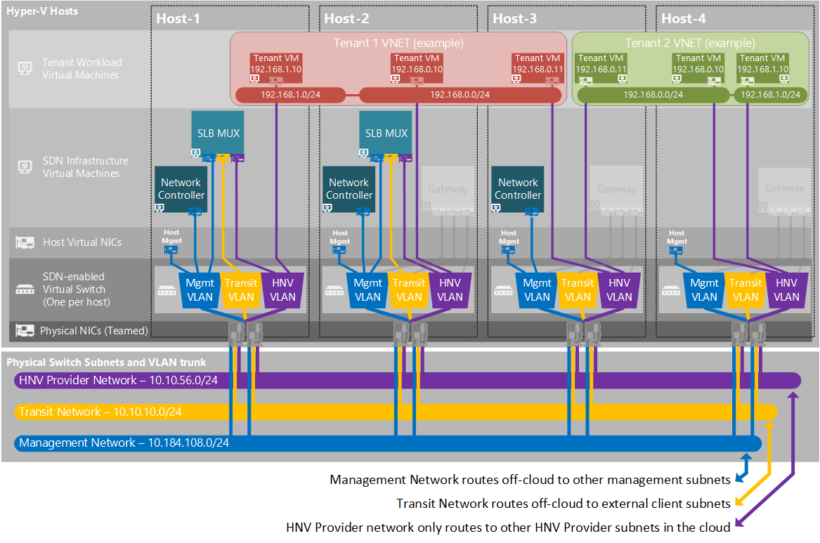 Plan a Software Defined Network Infrastructure | Microsoft Docs