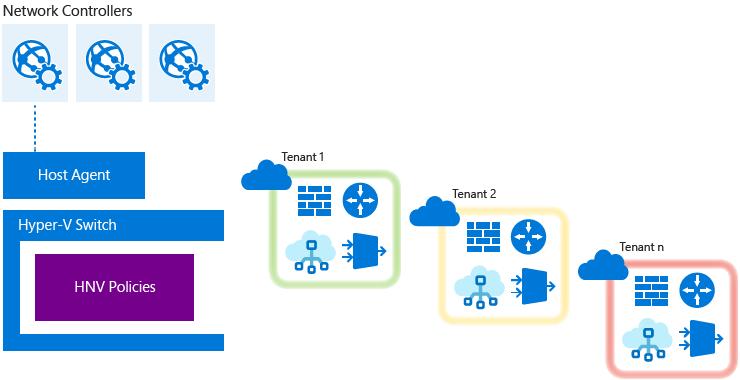how to run windows server 2016 hyper-v