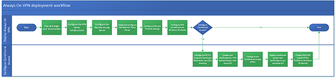 Flow chart of the Always On VPN deployment workflow