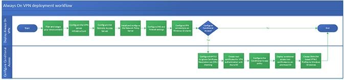 Deploy Always On VPN | Microsoft Docs