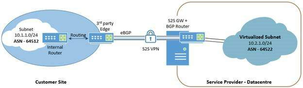 third party gateway with bgp at enterprise site edge