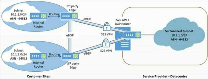multiple enterprise sites connecting to csp cloud datacenter