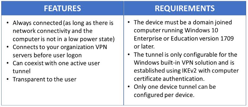 Bypass bandwidth limit