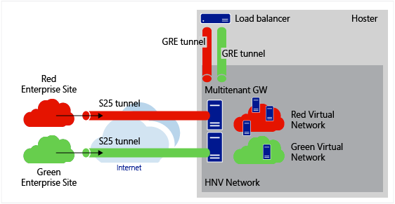 GRE Tunneling in Windows Server 2016 | Microsoft Docs